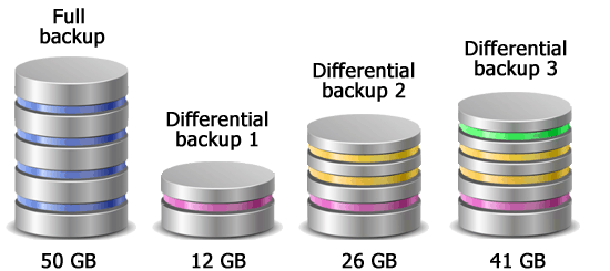 Differential backup is quick and easy to restore