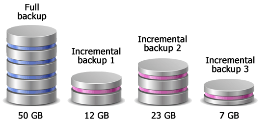 Incremental backup is easy and fast
